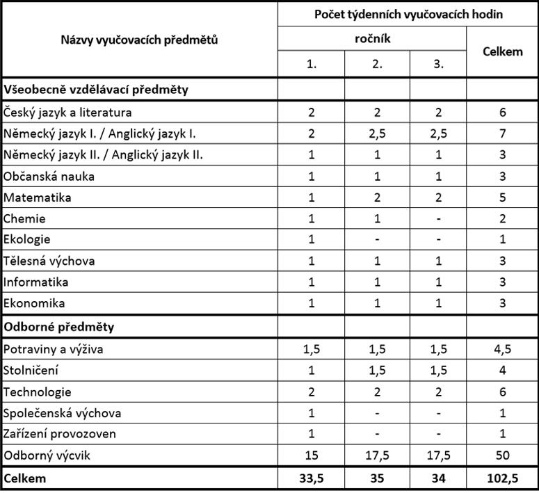 uc_plan_kuchar_cisnik