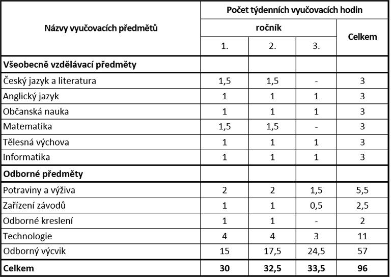 uc_plan_potravin_vyroba