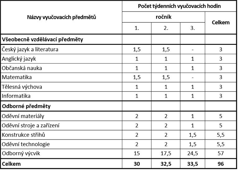 uc_plan_siti_odevu