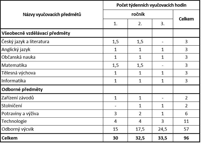 uc_plan_strav_ubyt_sl